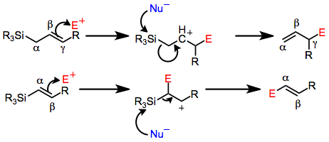 Electrophilic Substitution Of Unsaturated Silanes