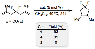 rcm metathesis mechanism Consideration of the mechanism of the olefin metathesis reaction grubbs, r h et al, j am chem  in rcm 15% with complex 1 5 3 5 seems to be a promising catalyst.